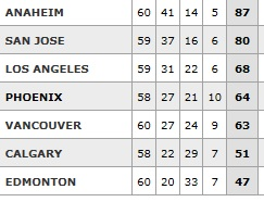 Pacific Division Standing: Feb. 22, 2014