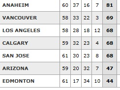 Pacific Division Standings: Feb. 22, 2015